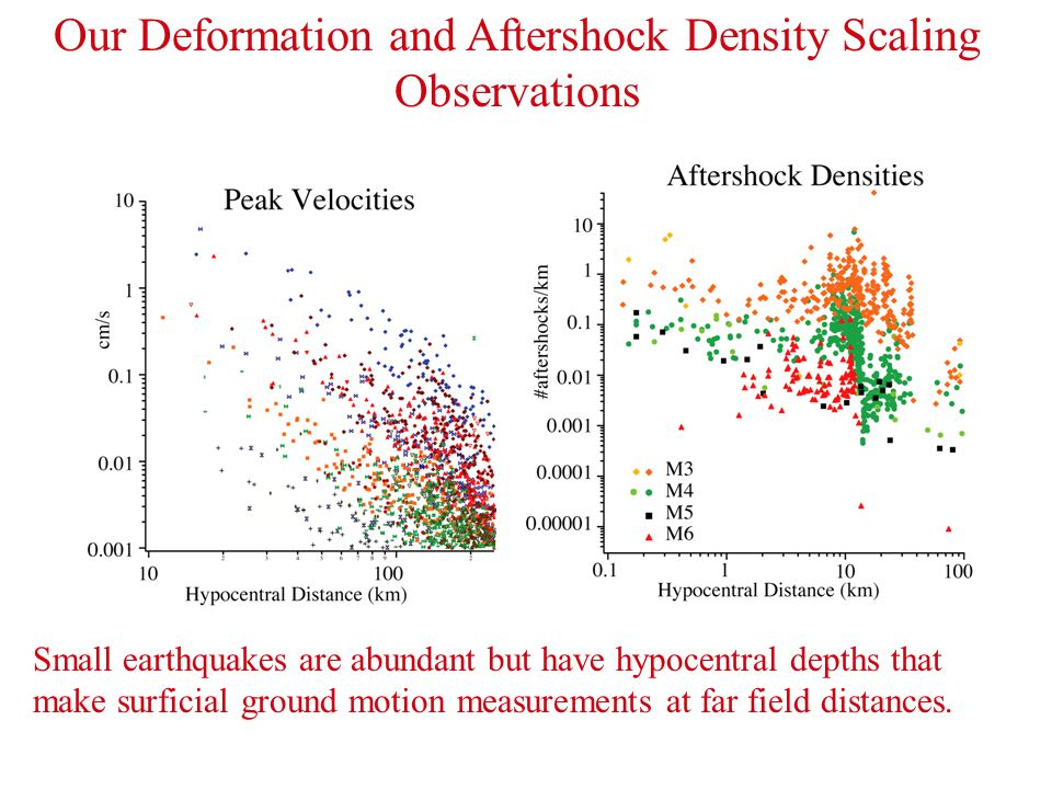 Our Deformation and Aftershock Density Scaling Observations Small earthquakes are abundant but have hypocentral depths that make surficial ground moti