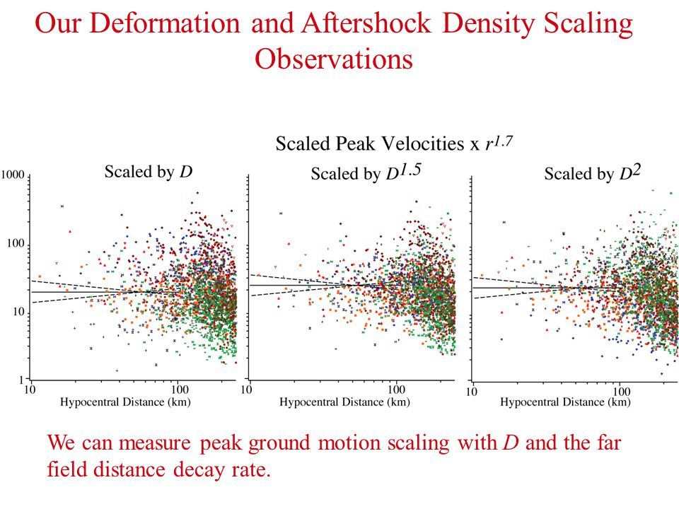Our Deformation and Aftershock Density Scaling Observations We can measure peak ground motion scaling with D and the far field distance decay rate.