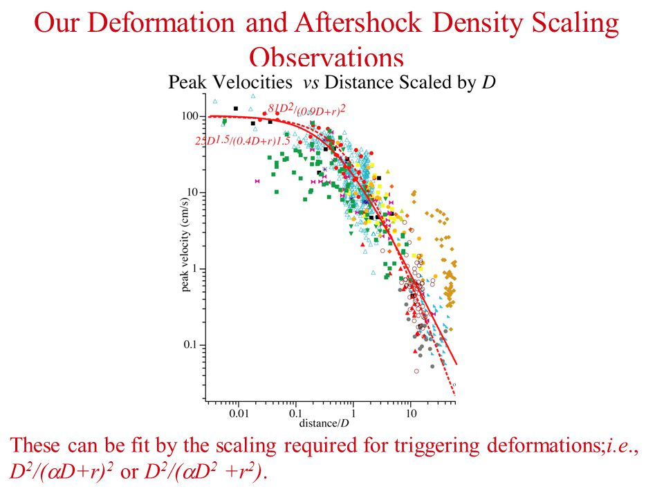 Our Deformation and Aftershock Density Scaling Observations These can be fit by the scaling required for triggering deformations;i.e., D 2 /(  D+r) 2