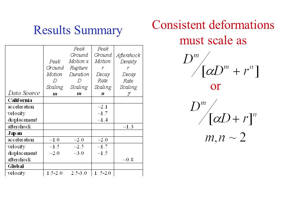 Consistent deformations must scale as or Results Summary