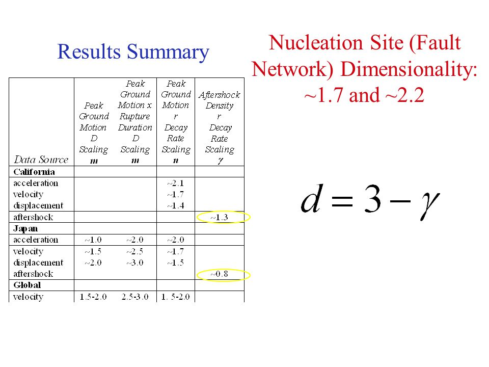 Nucleation Site (Fault Network) Dimensionality: ~1.7 and ~2.2 Results Summary