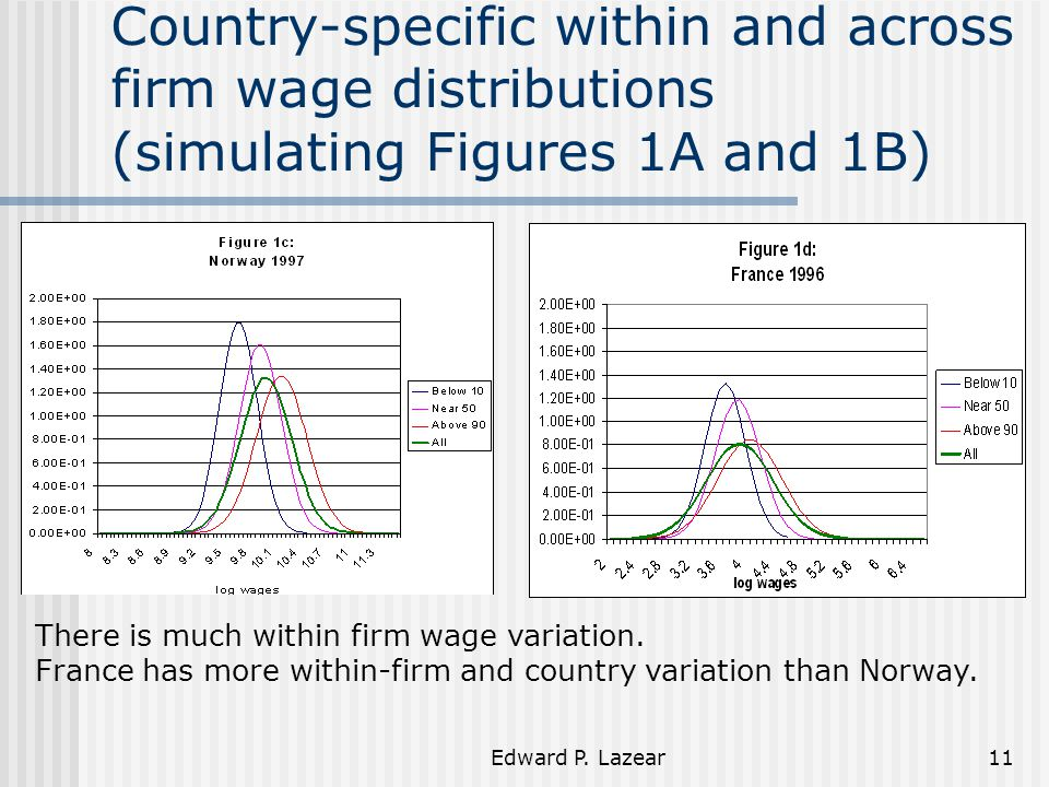 Edward P. Lazear11 Country-specific within and across firm wage distributions (simulating Figures 1A and 1B) There is much within firm wage variation.