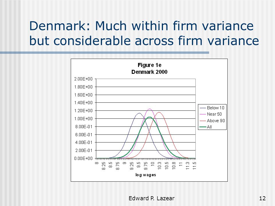 Edward P. Lazear12 Denmark: Much within firm variance but considerable across firm variance