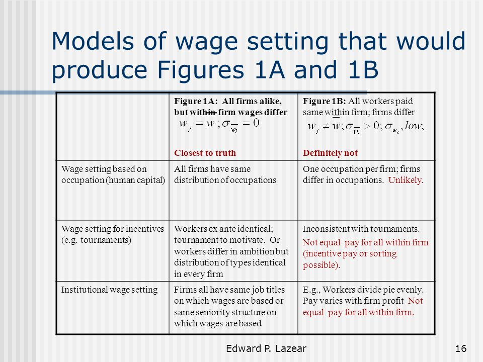 Edward P. Lazear16 Models of wage setting that would produce Figures 1A and 1B Figure 1A: All firms alike, but within firm wages differ Closest to tru