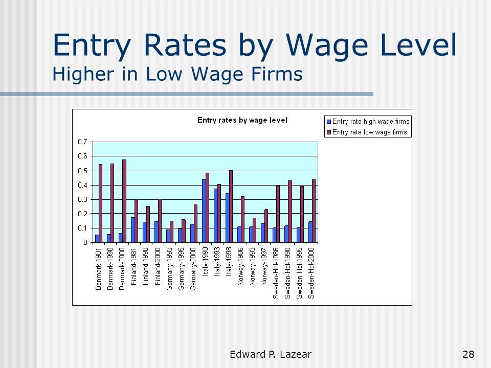 Edward P. Lazear28 Entry Rates by Wage Level Higher in Low Wage Firms