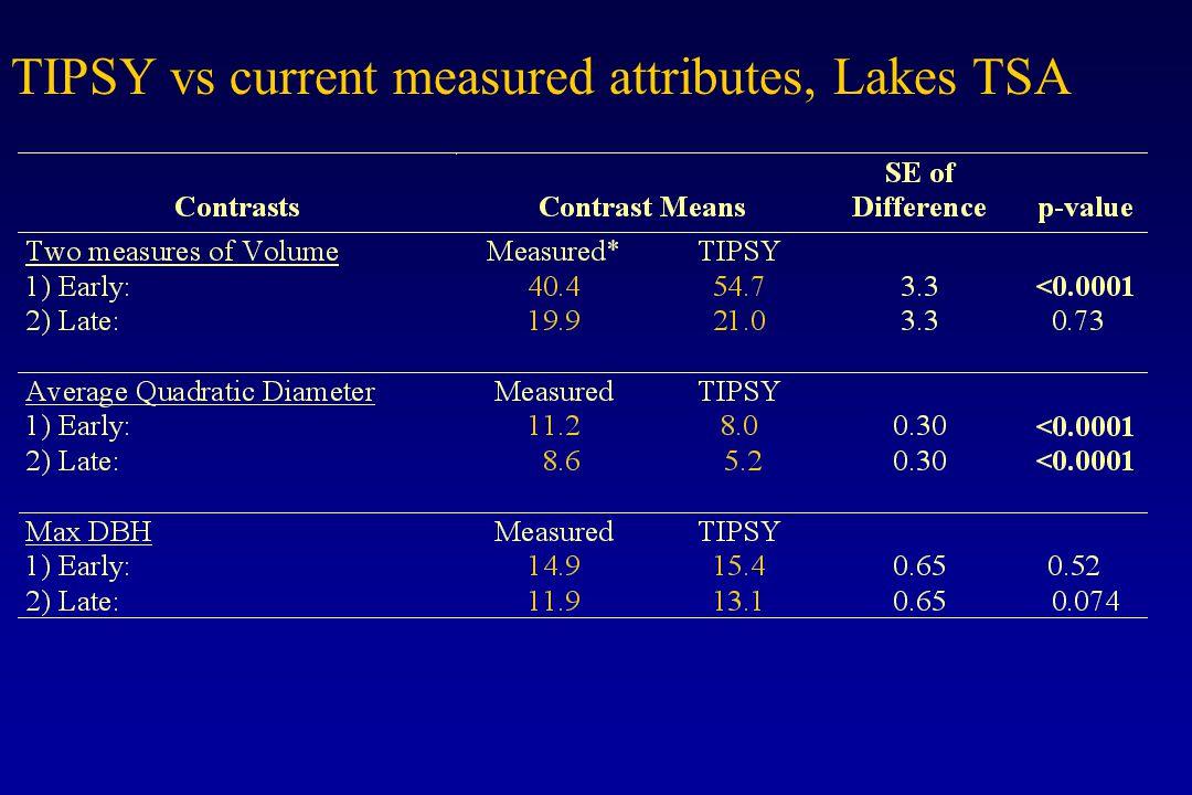 TIPSY vs current measured attributes, Lakes TSA