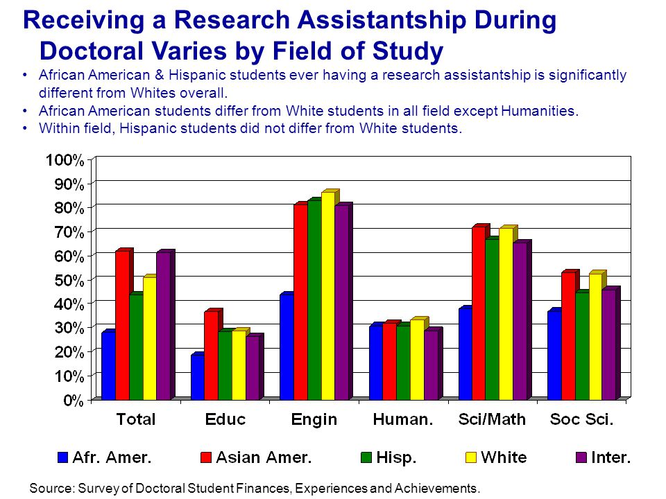 Source: Survey of Doctoral Student Finances, Experiences and Achievements.