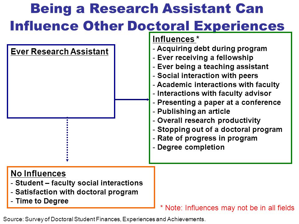 Being a Research Assistant Can Influence Other Doctoral Experiences Ever Research Assistant Influences * - Acquiring debt during program - Ever receiving a fellowship - Ever being a teaching assistant - Social interaction with peers - Academic interactions with faculty - Interactions with faculty advisor - Presenting a paper at a conference - Publishing an article - Overall research productivity - Stopping out of a doctoral program - Rate of progress in program - Degree completion No Influences - Student – faculty social interactions - Satisfaction with doctoral program - Time to Degree * Note: Influences may not be in all fields Source: Survey of Doctoral Student Finances, Experiences and Achievements.