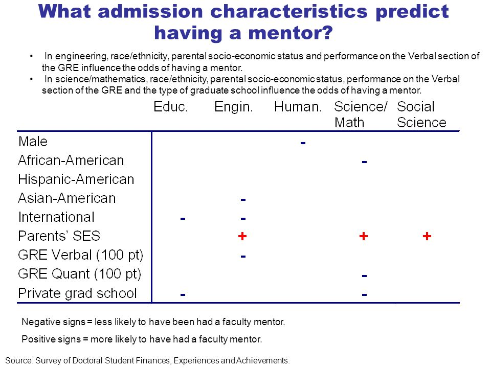 What admission characteristics predict having a mentor.
