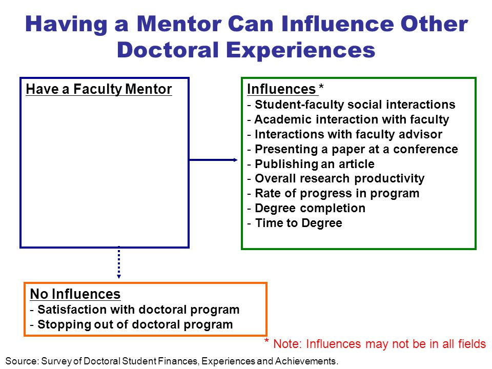 Having a Mentor Can Influence Other Doctoral Experiences Have a Faculty MentorInfluences * - Student-faculty social interactions - Academic interaction with faculty - Interactions with faculty advisor - Presenting a paper at a conference - Publishing an article - Overall research productivity - Rate of progress in program - Degree completion - Time to Degree No Influences - Satisfaction with doctoral program - Stopping out of doctoral program * Note: Influences may not be in all fields Source: Survey of Doctoral Student Finances, Experiences and Achievements.