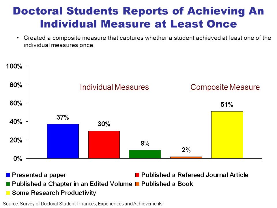 Doctoral Students are Publishing Refereed Journal Articles (sole or joint authored) Source: Survey of Doctoral Student Finances, Experiences and Achievements.