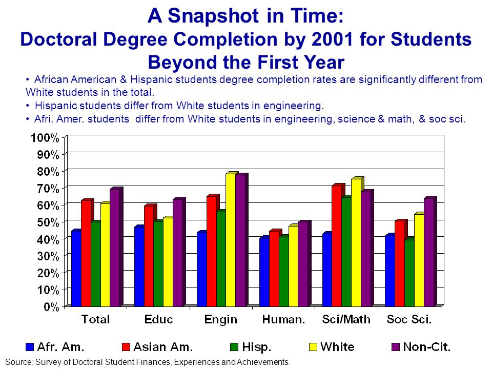 African American & Hispanic students degree completion rates are significantly different from White students in the total.