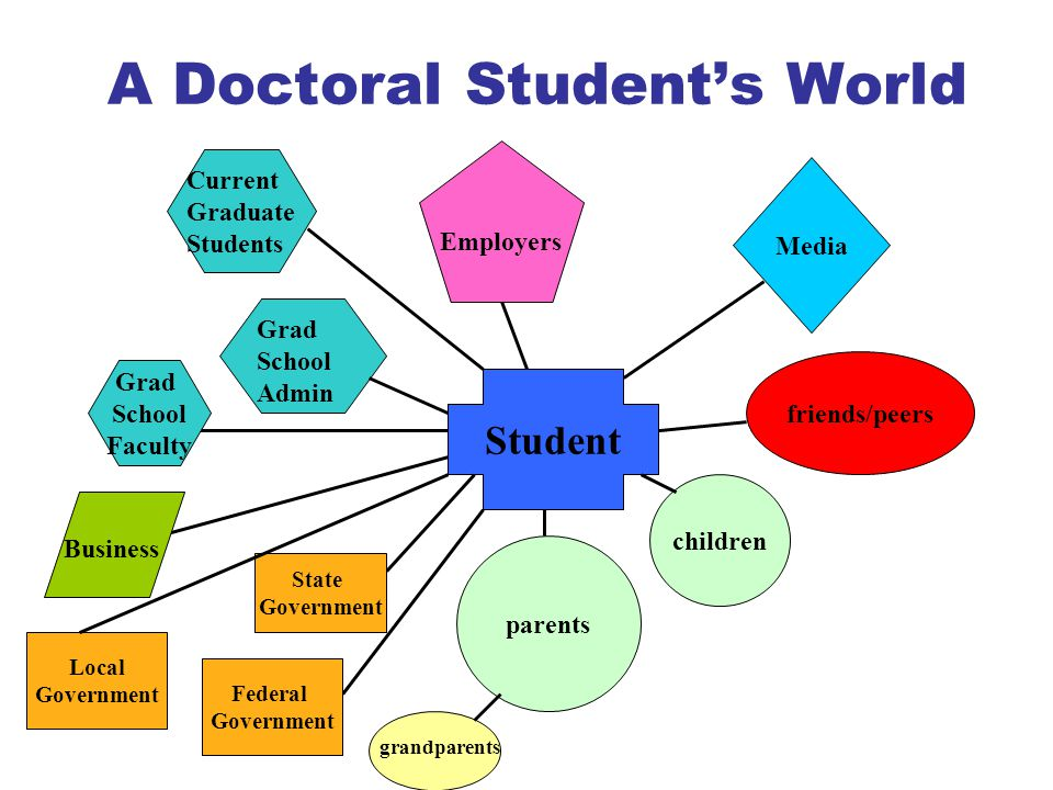 A Doctoral Student's World Student friends/peers parents children grandparents Business Federal Government State Government Local Government Grad School Faculty Current Graduate Students Grad School Admin Employers Media