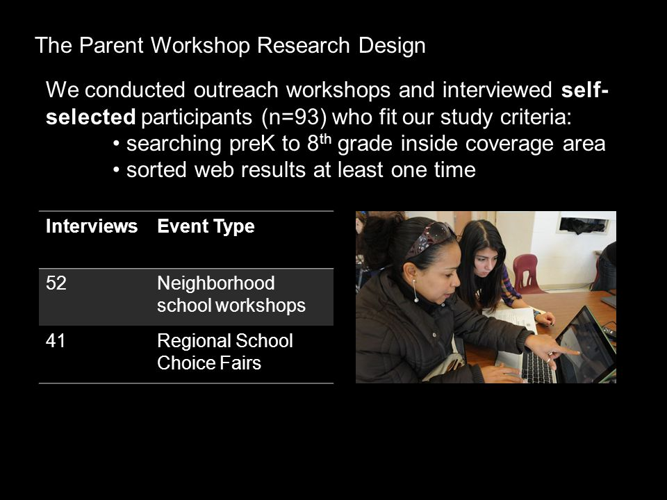 The Parent Workshop Research Design We conducted outreach workshops and interviewed self- selected participants (n=93) who fit our study criteria: searching preK to 8 th grade inside coverage area sorted web results at least one time InterviewsEvent Type 52Neighborhood school workshops 41Regional School Choice Fairs