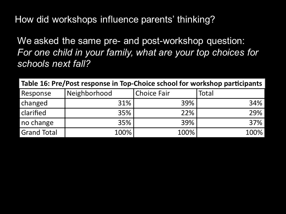 How did workshops influence parents' thinking.