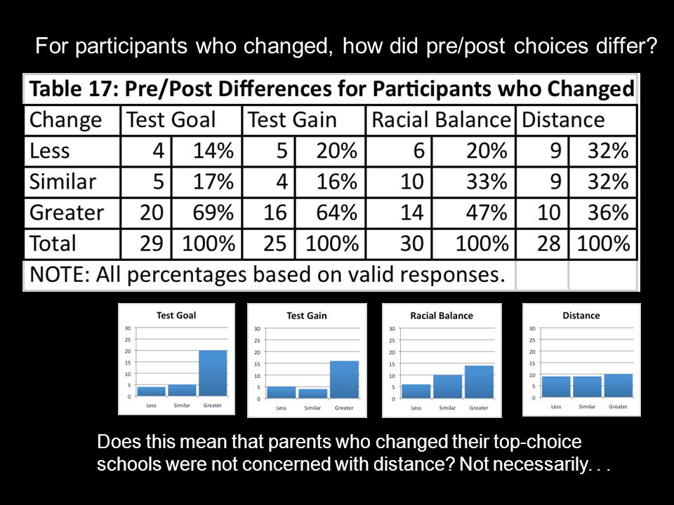 Does this mean that parents who changed their top-choice schools were not concerned with distance.