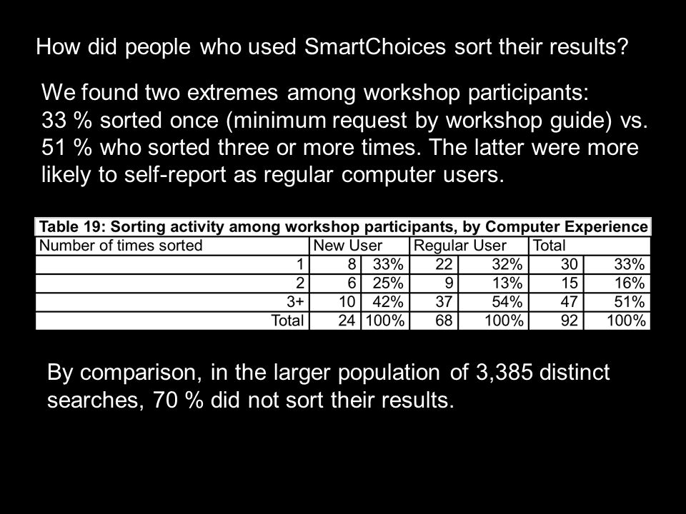 How did people who used SmartChoices sort their results.