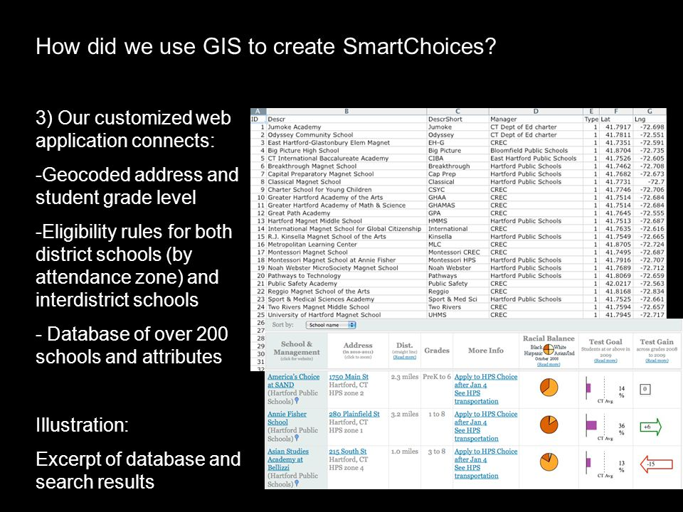 3) Our customized web application connects: -Geocoded address and student grade level -Eligibility rules for both district schools (by attendance zone) and interdistrict schools - Database of over 200 schools and attributes Illustration: Excerpt of database and search results How did we use GIS to create SmartChoices?
