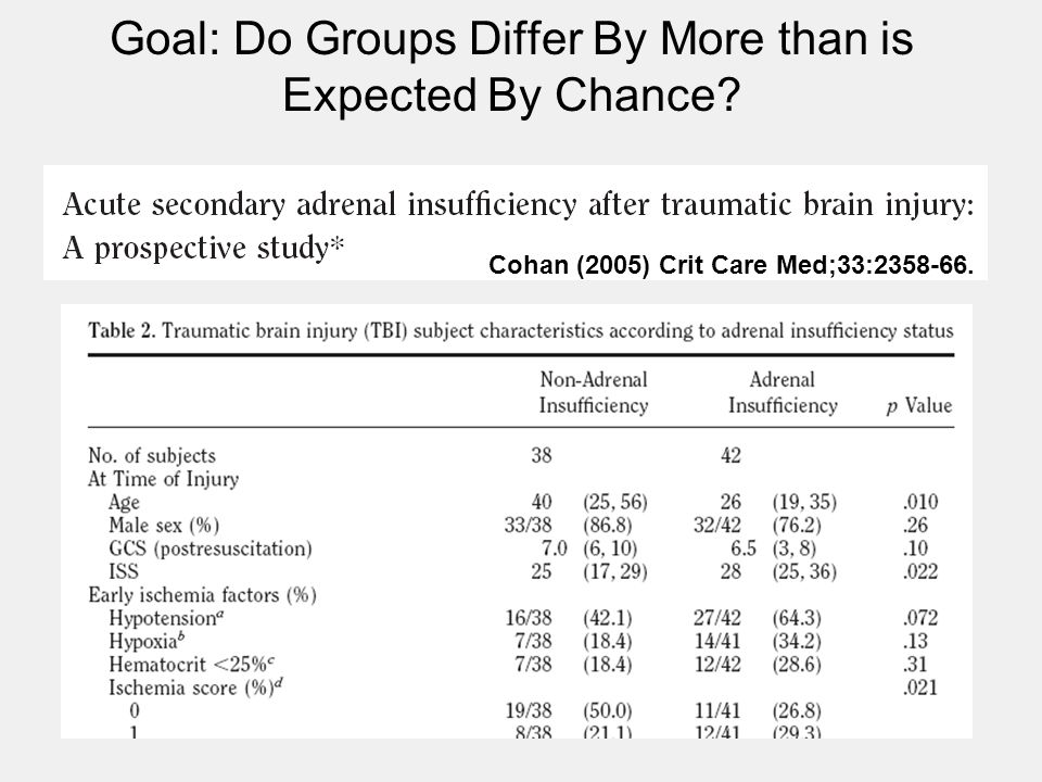 Goal: Do Groups Differ By More than is Expected By Chance? Cohan (2005) Crit Care Med;33:2358-66.
