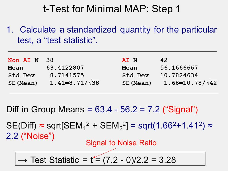 "t-Test for Minimal MAP: Step 1 1. Calculate a standardized quantity for the particular test, a ""test statistic"". Diff in Group Means = 63.4 - 56.2 = 7"