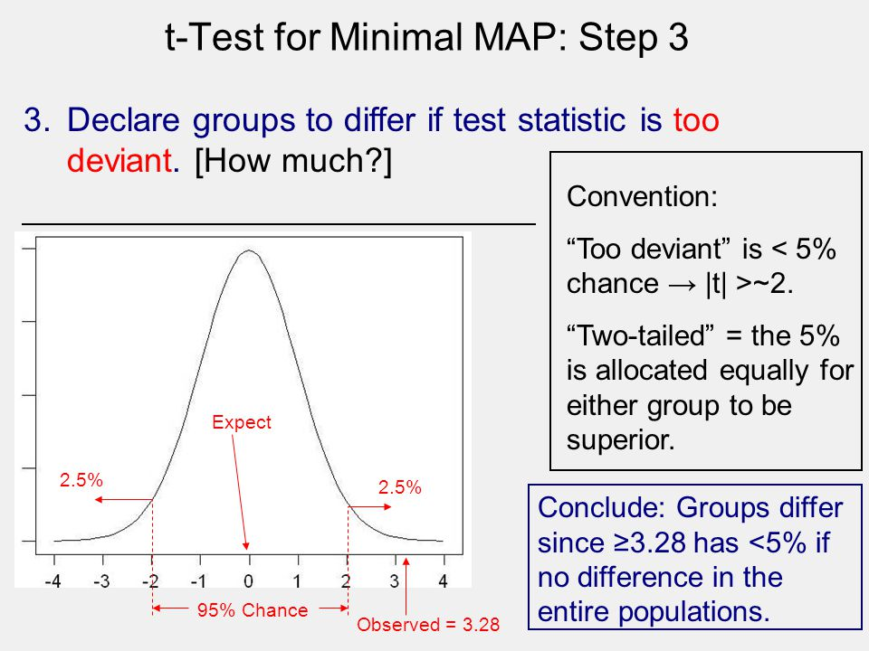 t-Test for Minimal MAP: Step 3 Expect 95% Chance Observed = 3.28 3.Declare groups to differ if test statistic is too deviant. [How much?] Convention: