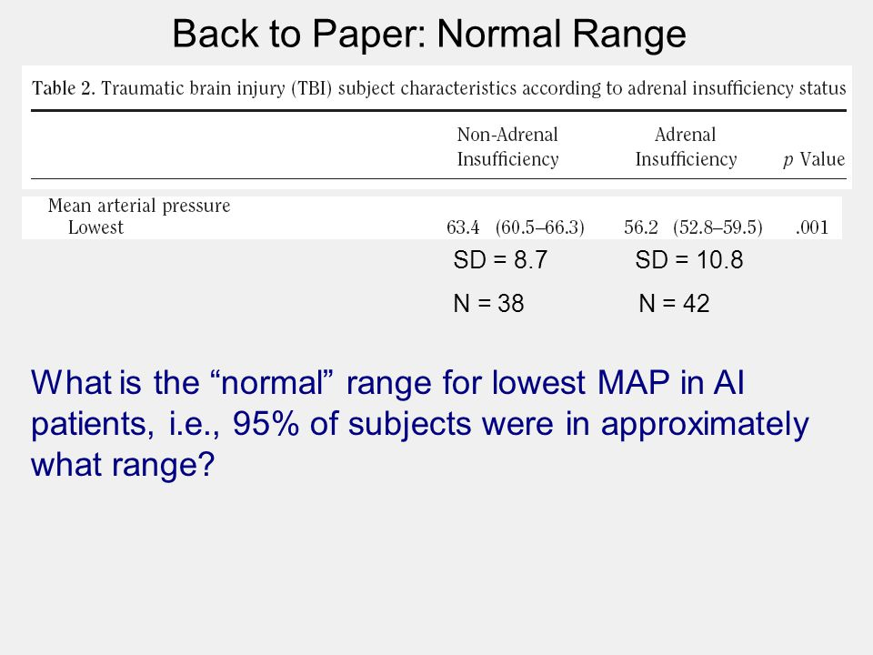 "Back to Paper: Normal Range What is the ""normal"" range for lowest MAP in AI patients, i.e., 95% of subjects were in approximately what range? SD = 8.7"