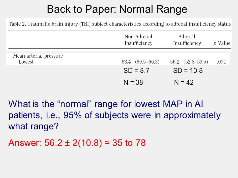 "Back to Paper: Normal Range What is the ""normal"" range for lowest MAP in AI patients, i.e., 95% of subjects were in approximately what range? Answer:"