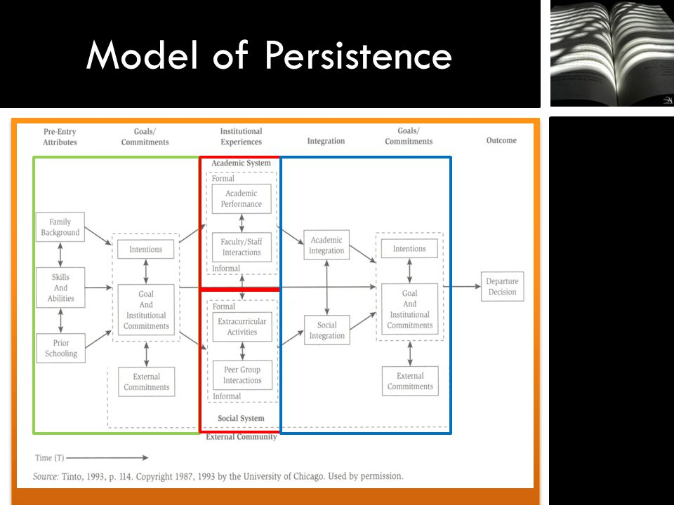 Model of Persistence