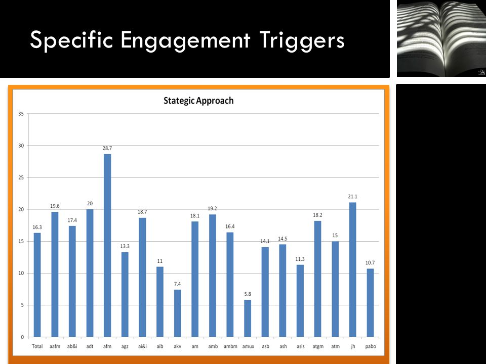 Specific Engagement Triggers