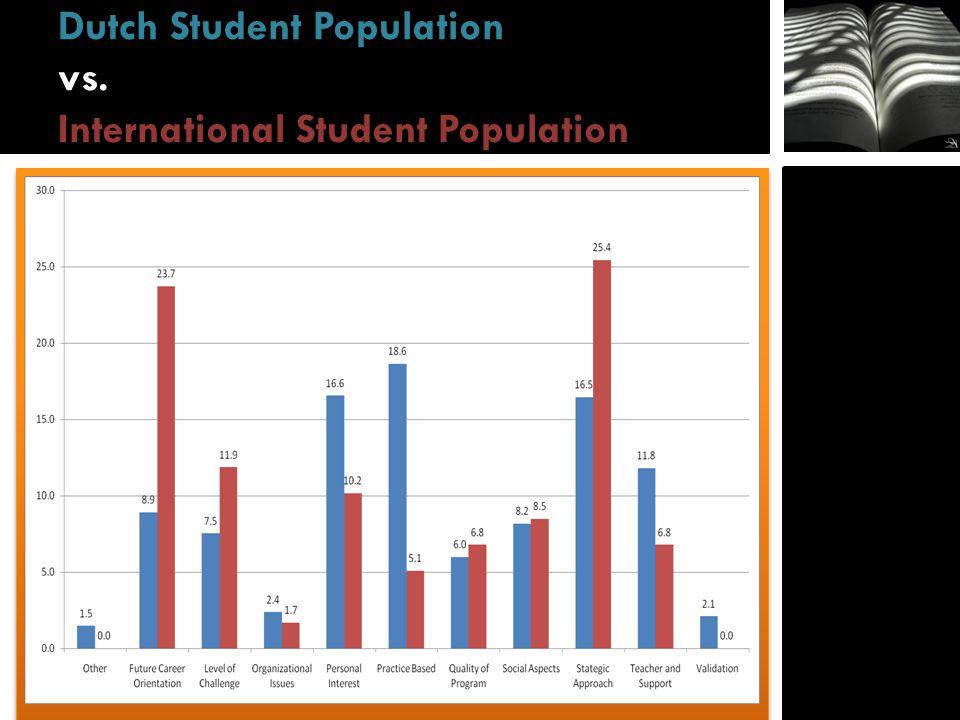 Dutch Student Population vs. International Student Population