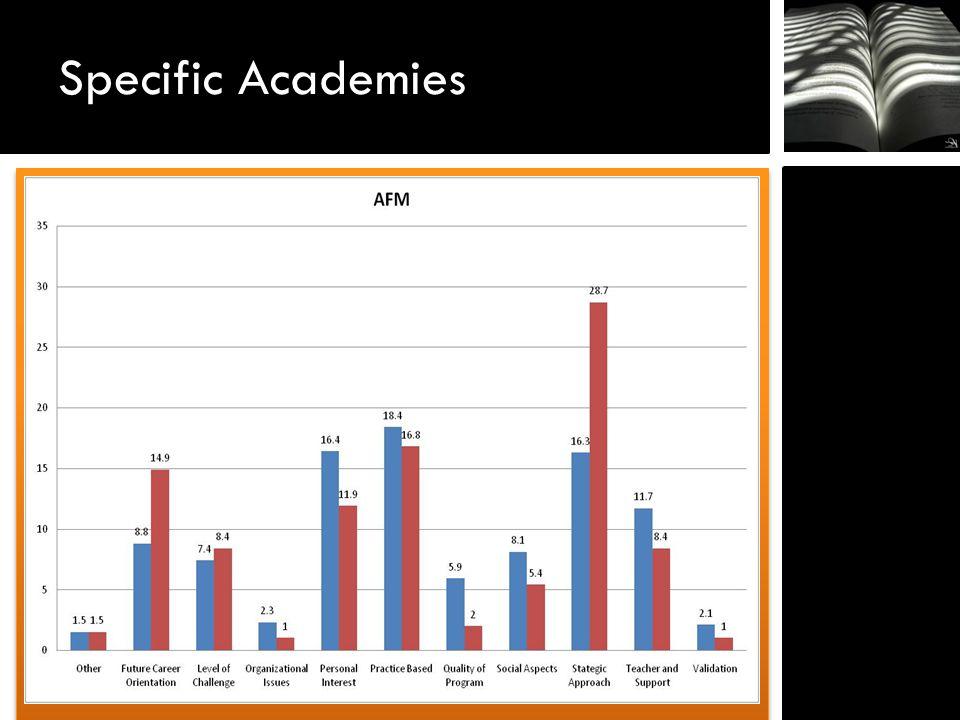 Specific Academies