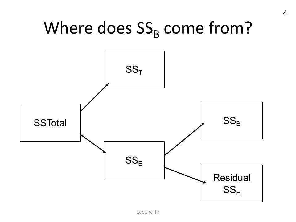 5 Conceptual Formulas SS T = Σb(X Ti – X G ) 2 p-1 SS B = Σp(X Bi – X G ) 2 b-1 SS Total = Σ(X i – X G ) 2 n-1 SS E = SS Total – SS T – SS B (b-1)(p-1) = n-b-p+1 MST = SST/(p-1) MSB = SSB/(b-1) MSE = SSE/(b-1)(p-1) = SSE/(n-b-p+1) Lecture 17