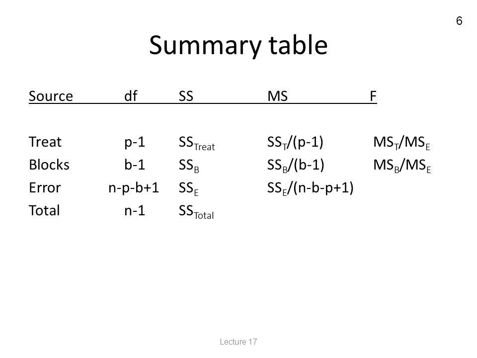 6 Summary table Sourcedf SSMS F Treatp-1 SS Treat SS T /(p-1) MS T /MS E Blocksb-1 SS B SS B /(b-1) MS B /MS E Error n-p-b+1 SS E SS E /(n-b-p+1) Totaln-1 SS Total Lecture 17
