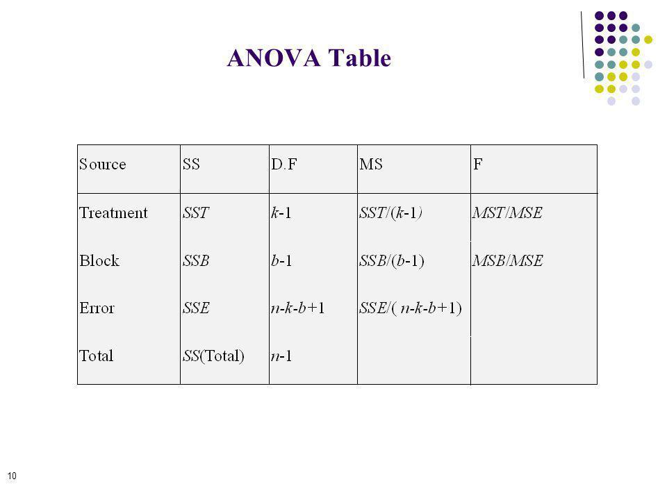 10 ANOVA Table