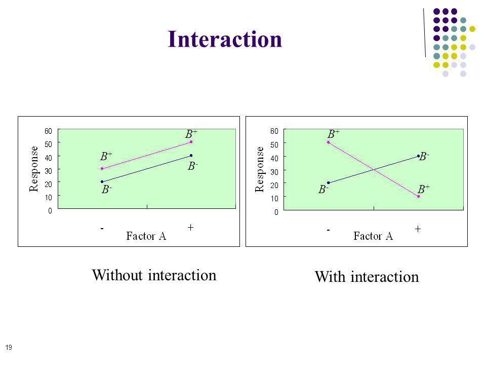 19 Interaction Without interaction With interaction B-B- B-B- B+B+ B+B+ B+B+ B+B+ B-B- B-B-