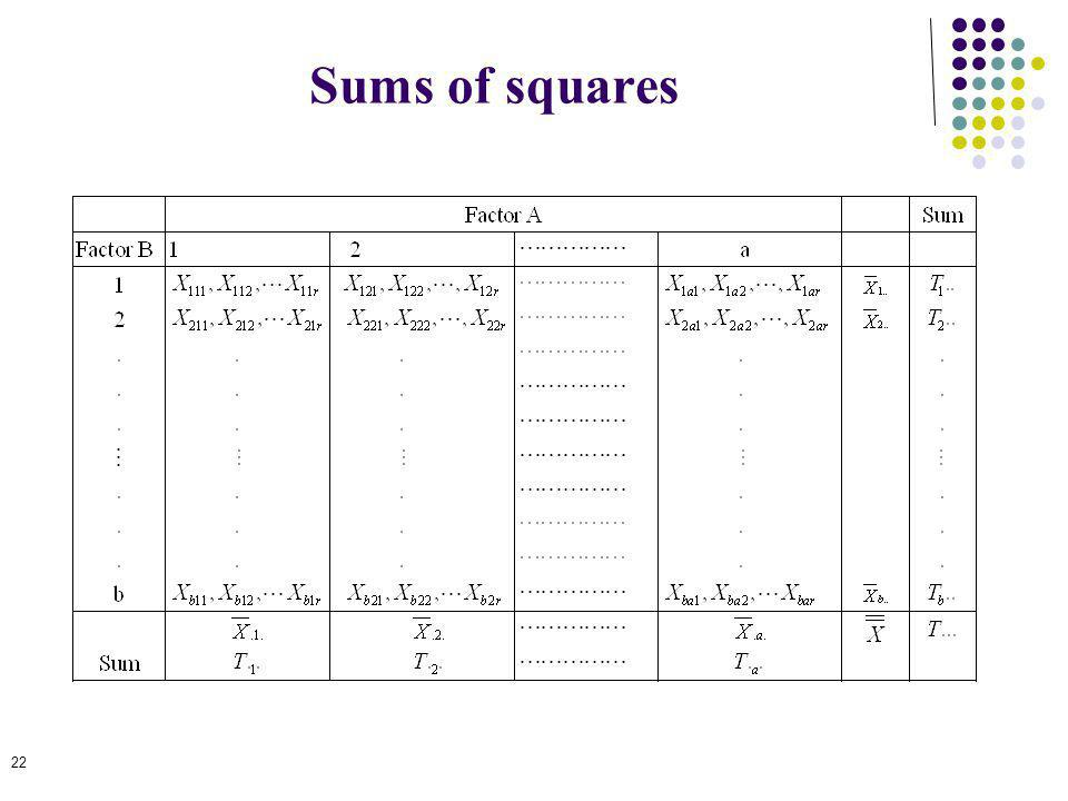 22 Sums of squares