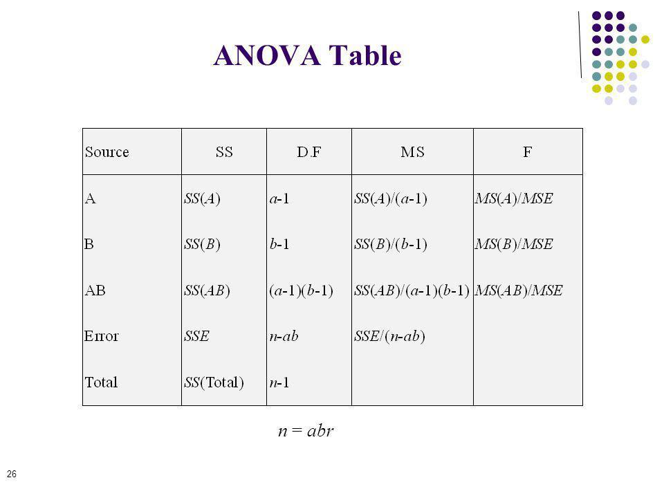 26 ANOVA Table n = abr