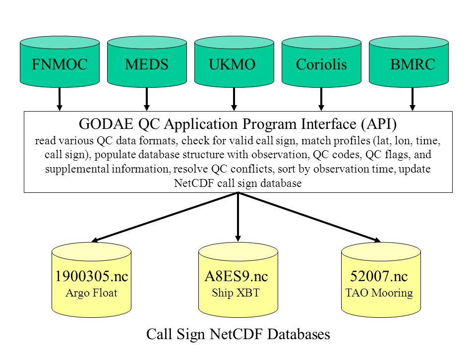 FNMOCMEDSCoriolisUKMO GODAE QC Application Program Interface (API) read various QC data formats, check for valid call sign, match profiles (lat, lon, time, call sign), populate database structure with observation, QC codes, QC flags, and supplemental information, resolve QC conflicts, sort by observation time, update NetCDF call sign database 1900305.nc Argo Float A8ES9.nc Ship XBT 52007.nc TAO Mooring Call Sign NetCDF Databases BMRC
