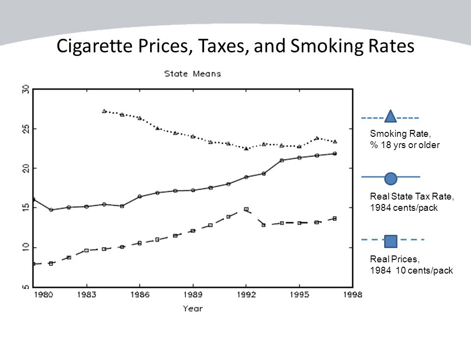 Cigarette Prices, Taxes, and Smoking Rates Real State Tax Rate, 1984 cents/pack Real Prices, 1984 10 cents/pack Smoking Rate, % 18 yrs or older