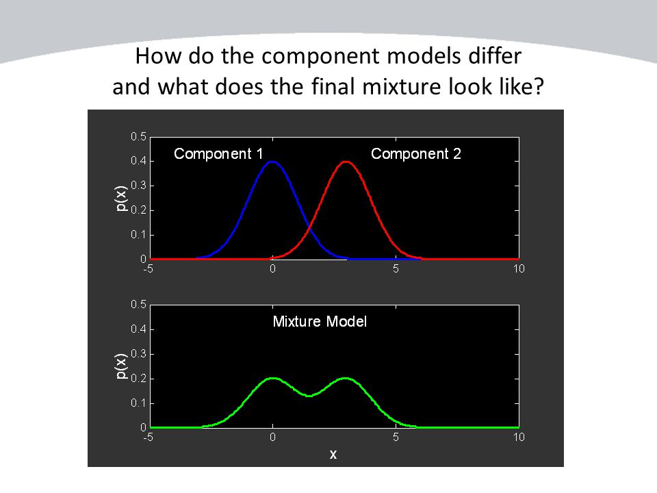 How do the component models differ and what does the final mixture look like?