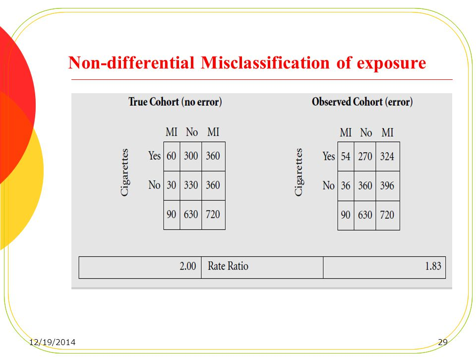Non-differential Misclassification of exposure 12/19/201429
