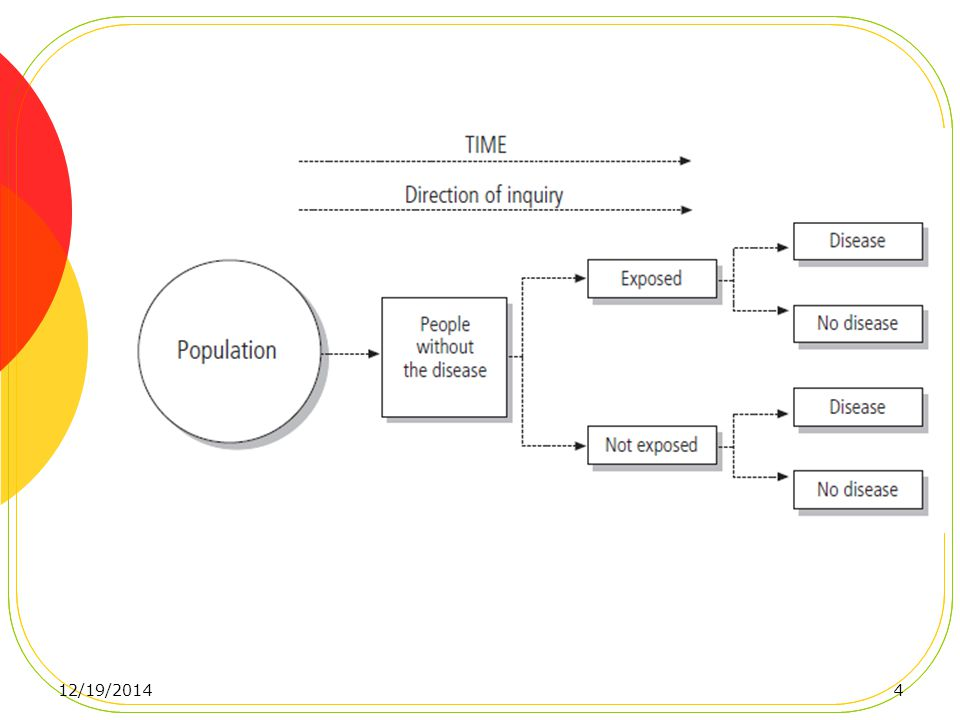 Conceptual Framework The central feature of a cohort study is the collection of exposure data in a defined population and the subsequent surveillance of possible outcome events regarding health, morbidity, and mortality.
