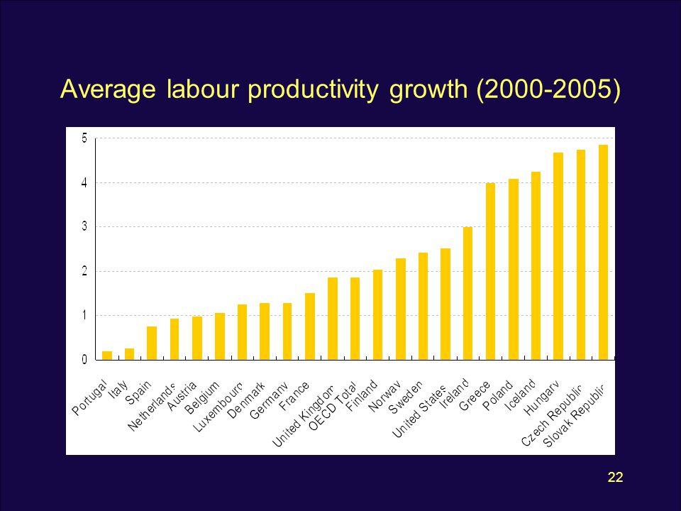 22 Average labour productivity growth (2000-2005)