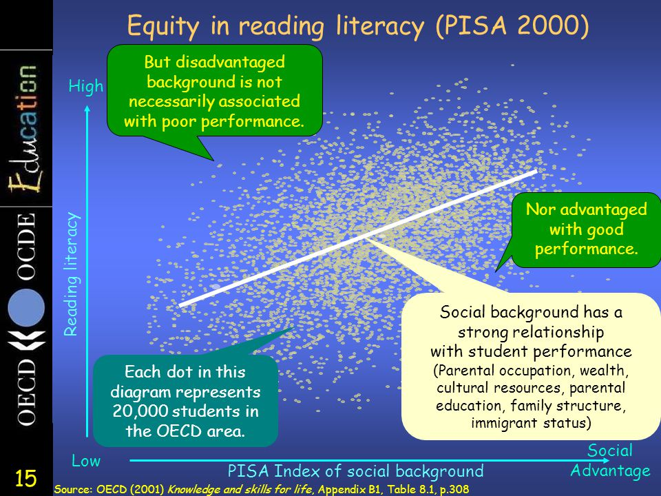 15 Equity in reading literacy (PISA 2000) Social Advantage PISA Index of social background Each dot in this diagram represents 20,000 students in the OECD area.