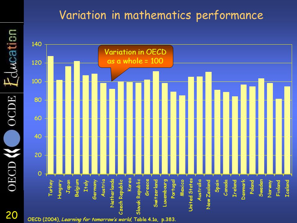 20 Variation in mathematics performance OECD (2004), Learning for tomorrow's world, Table 4.1a, p.383.