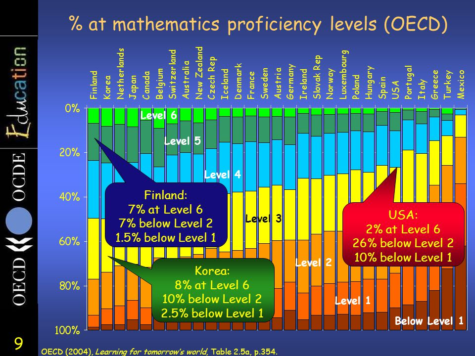 9 % at mathematics proficiency levels (OECD) Level 3 Level 1 Below Level 1 Level 6 Level 5 Level 4 Level 2 OECD (2004), Learning for tomorrow's world, Table 2.5a, p.354.