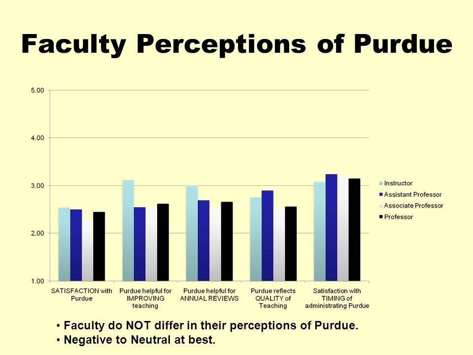 Faculty Perceptions of Purdue Faculty do NOT differ in their perceptions of Purdue.