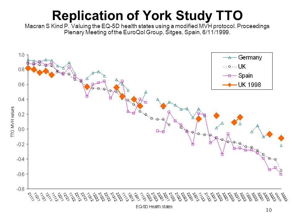 10 Replication of York Study TTO Macran S Kind P.