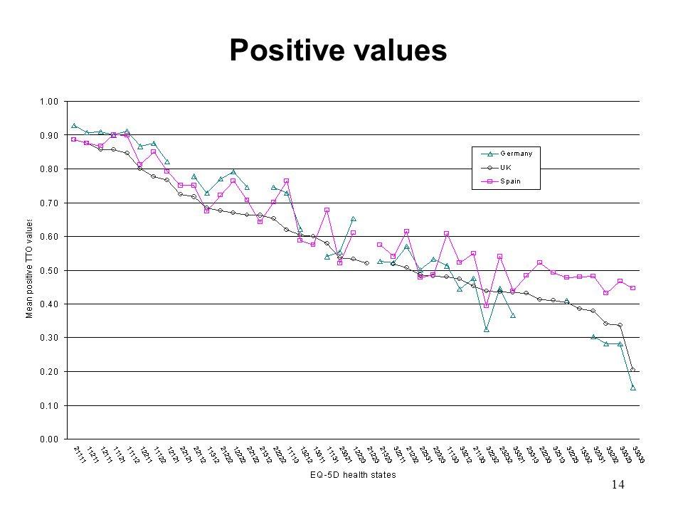 14 Positive values