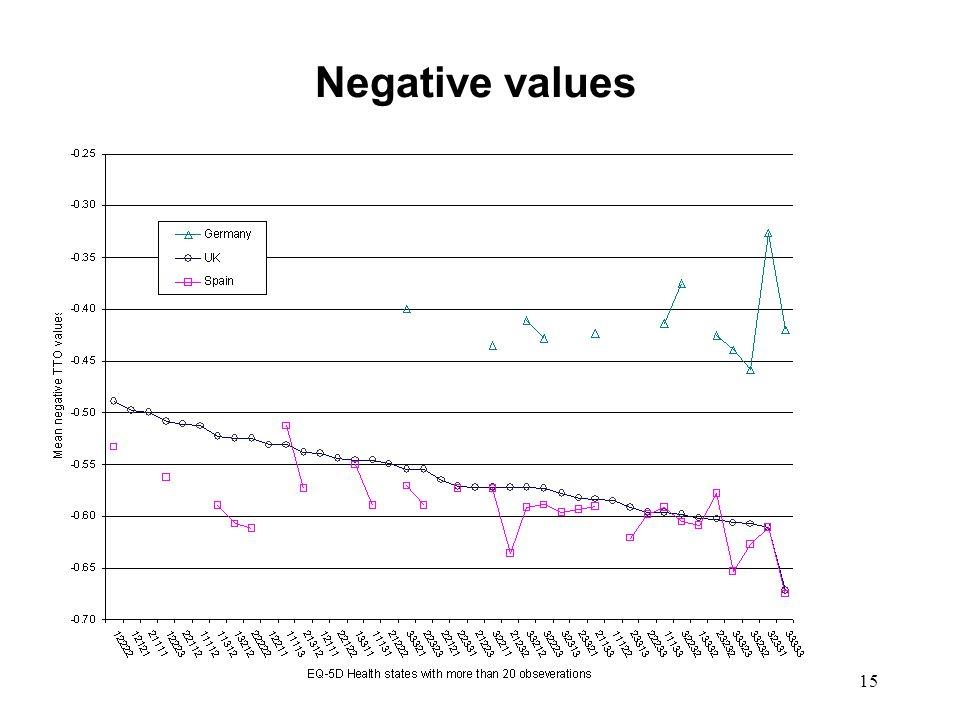 15 Negative values